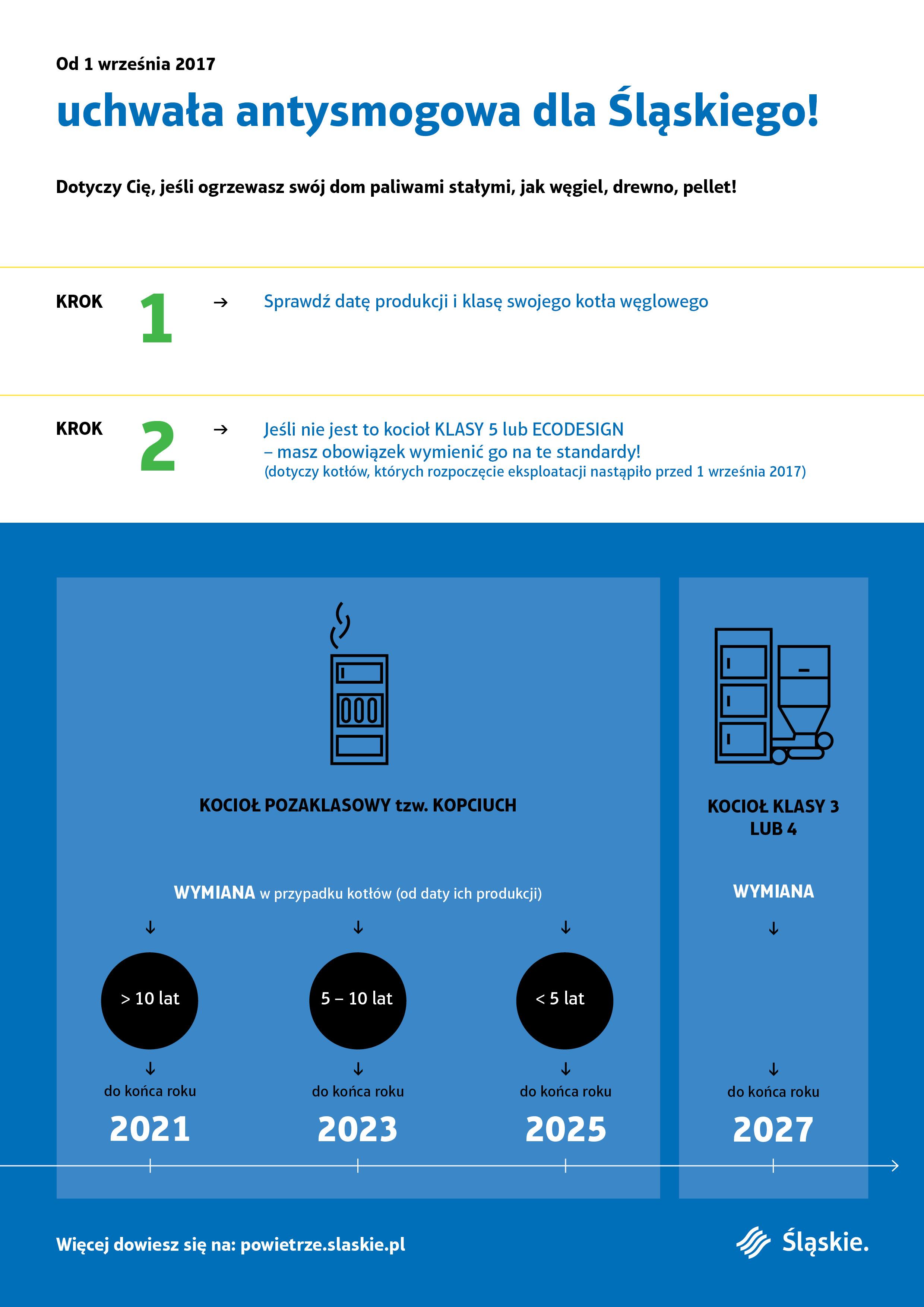 Infografika Antysmog 2
